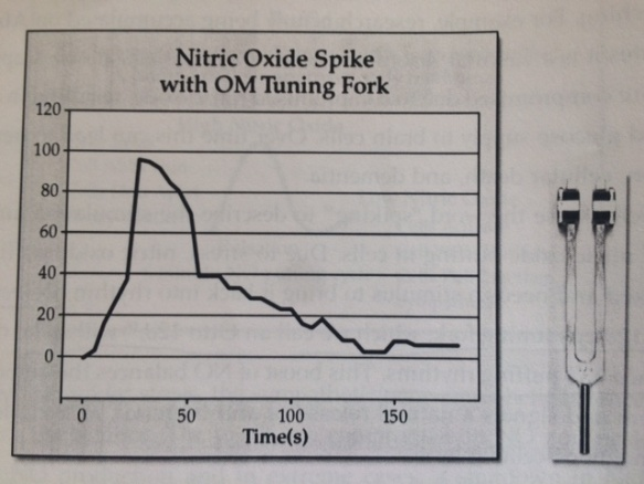 grafico diapason